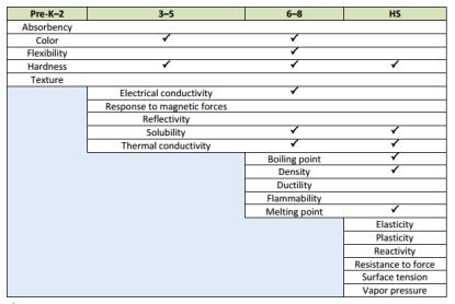 material-properties